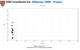 Millpower 2000 Data Base Comparison Example