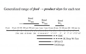 Effect of Particle Sizes